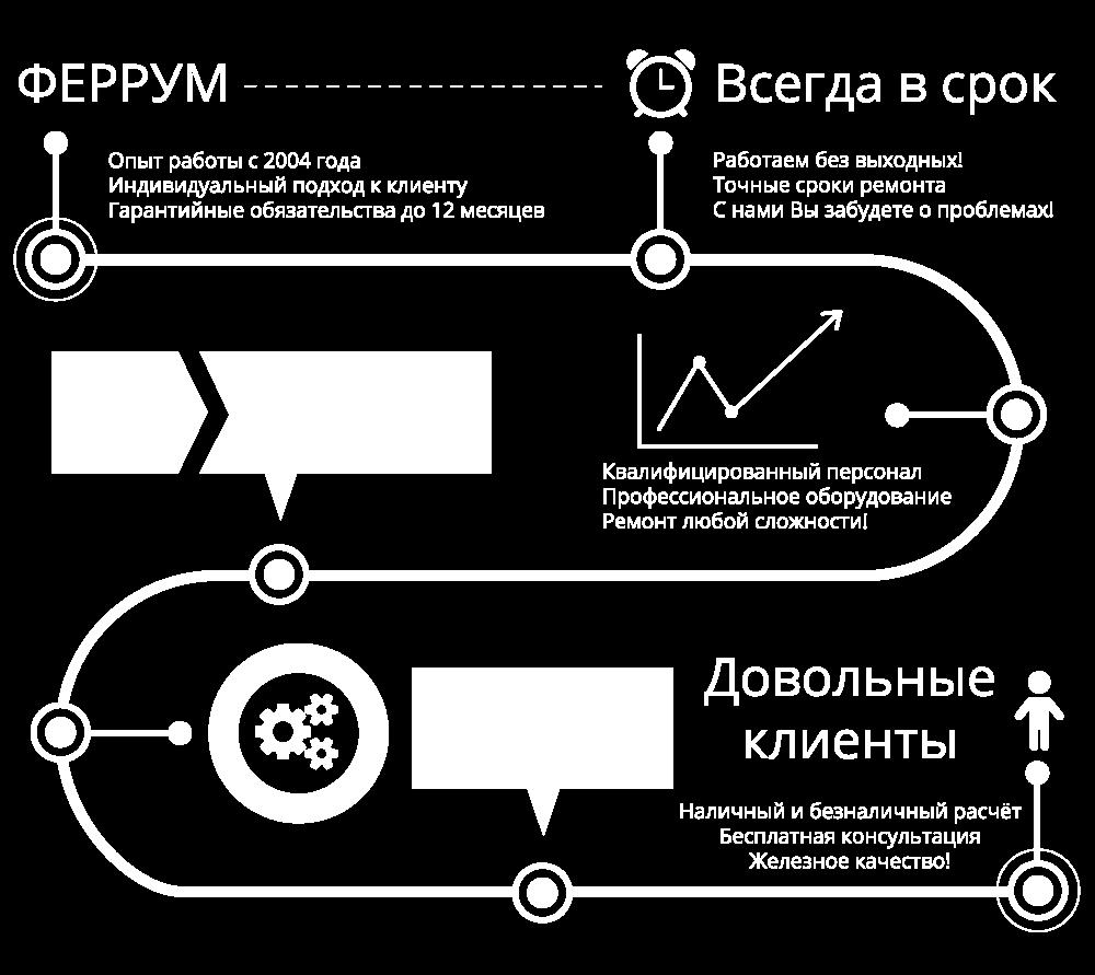 Сервисный центр ФЕРРУМ